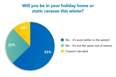 Will you be in your static caravan this winter?