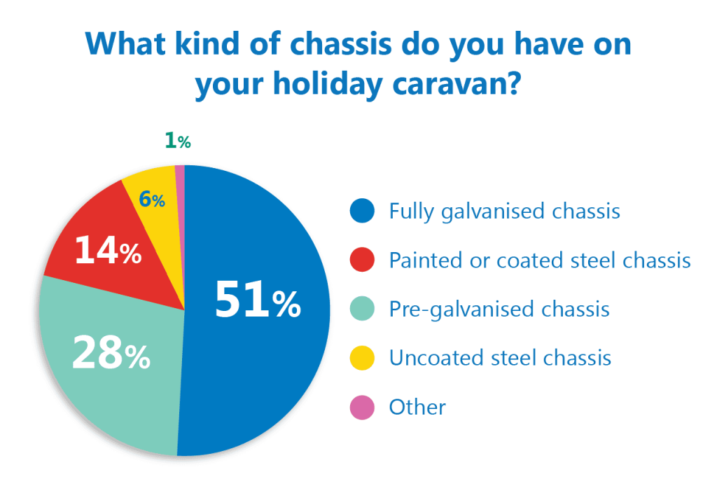 Caravan chassis poll results