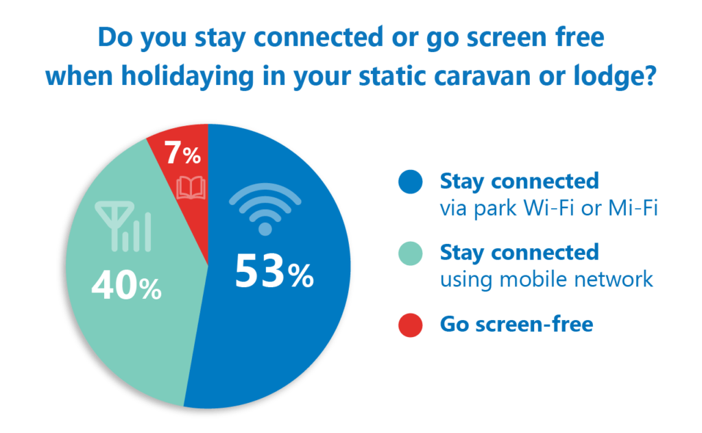 Poll results: Caravan owners like to stay connected