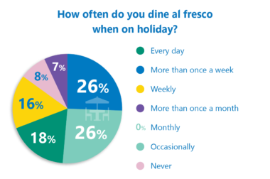 Outside dining al fresco poll results chart