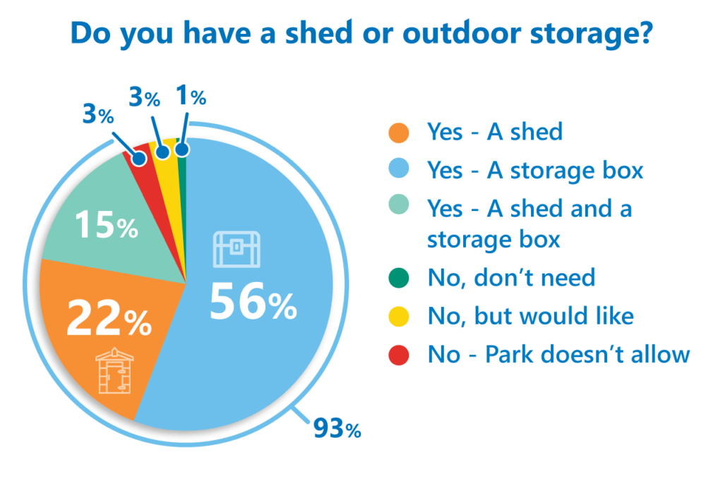 Static caravan outdoor storage poll results