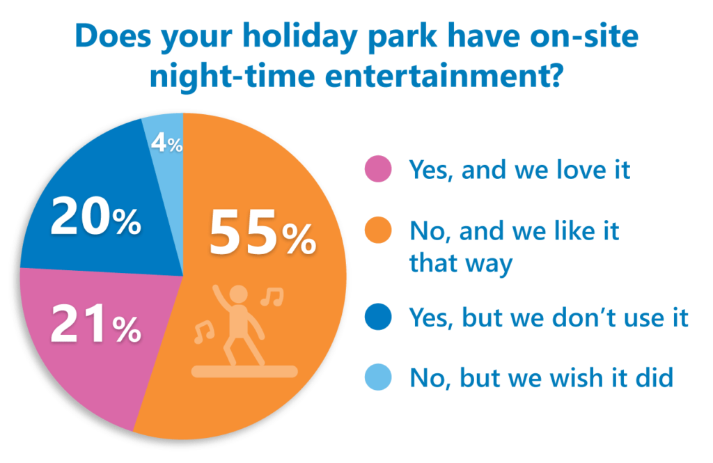 holiday park entertainment poll