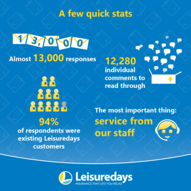 A few quick stats - Almost 13,000 responses - 12,280 individual comments to read through - 94% respondents were existing Leisuredays customers - The most important thing: service from our staff