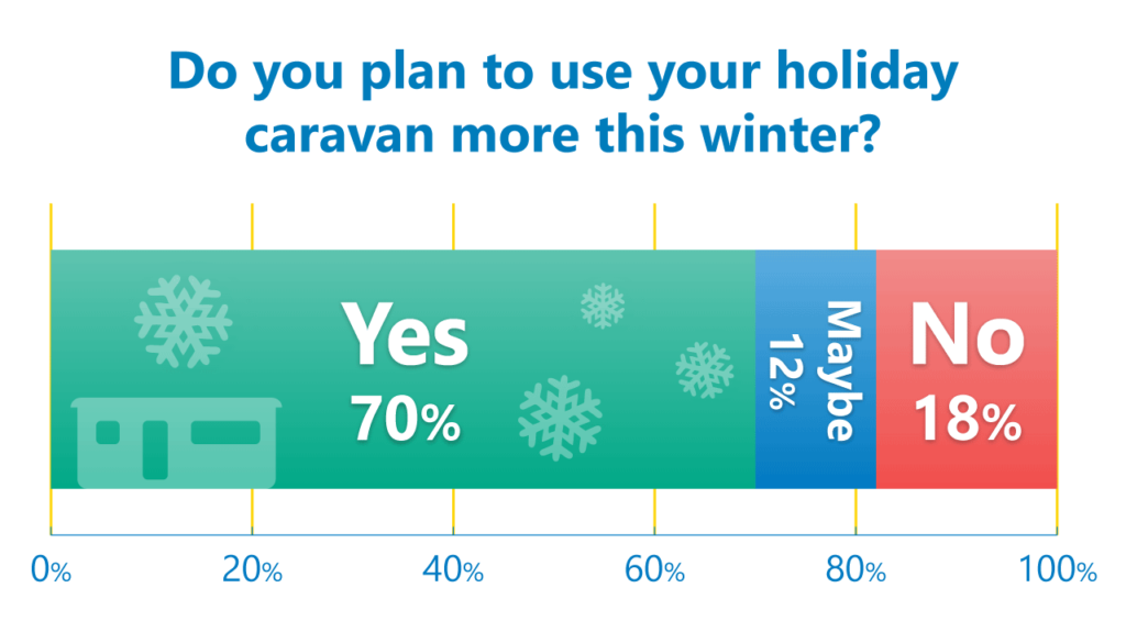 winter caravanning poll results